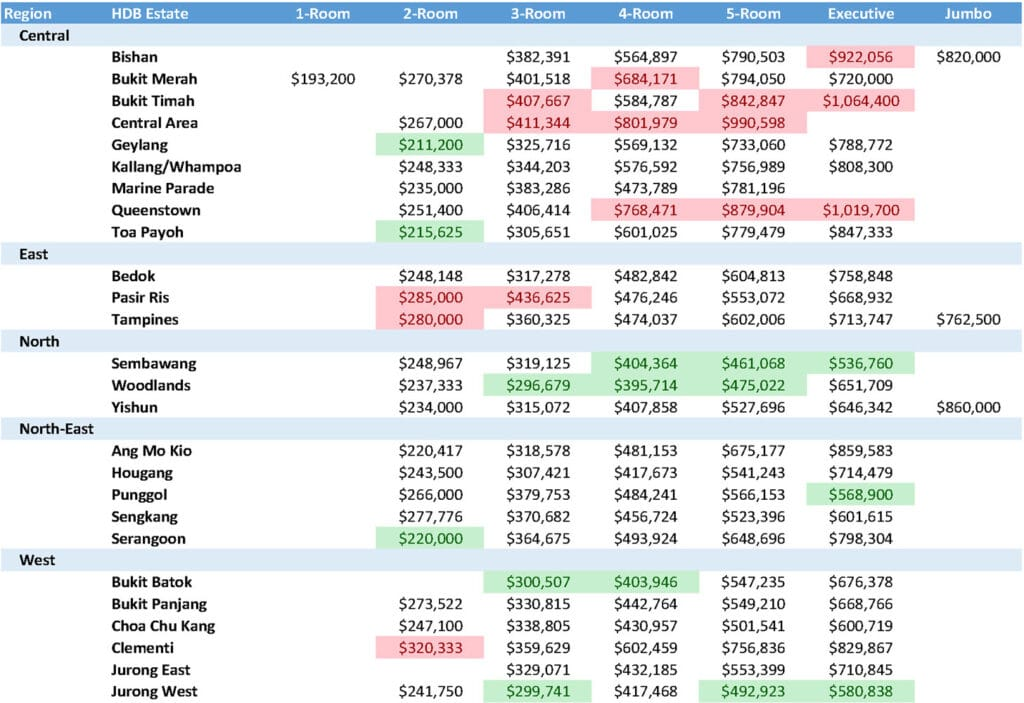 HDB Resale Transactions Summary 202101-202105 (Average Selling Price by Regions)
